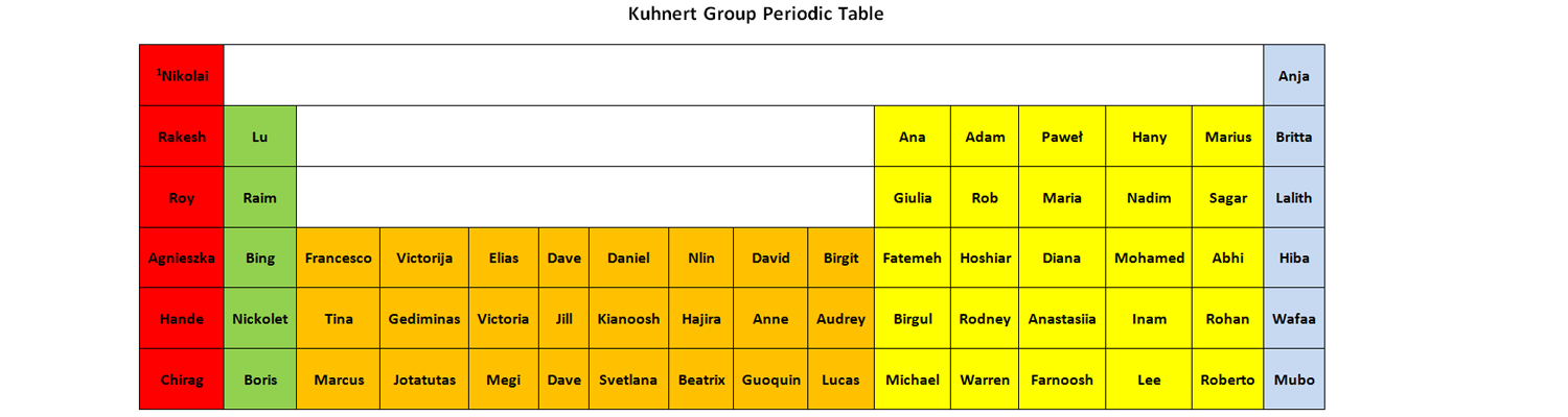 Kuhnert Group Periodic Table